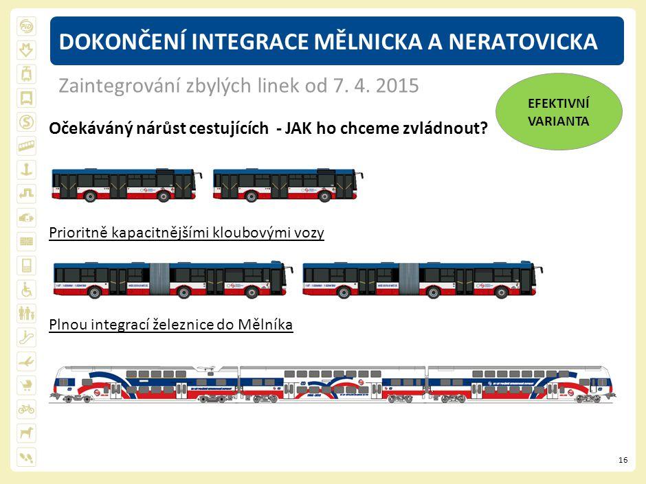 16 Očekáváný nárůst cestujících - JAK ho chceme zvládnout? Prioritně kapacitnějšími kloubovými vozy Plnou integrací železnice do Mělníka DOKONČENÍ INT