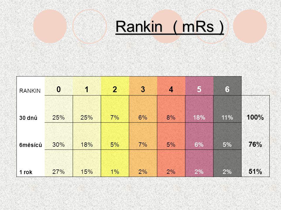 Rankin ( mRs ) RANKIN 0123456 30 dnů 25% 7%6%8%18%11% 100% 6měsíců 30%18%5%7%5%6%5% 76% 1 rok 27%15%1%2% 51%