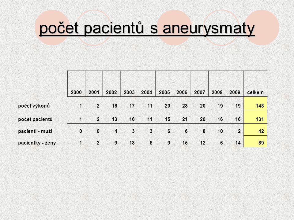 počet pacientů s aneurysmaty 2000200120022003200420052006200720082009celkem počet výkonů1216171120232019 148 počet pacientů1213161115212016 131 pacien