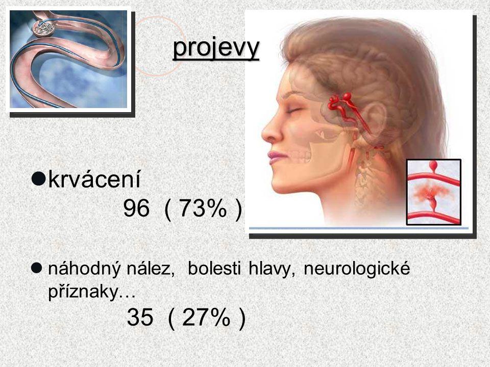 krvácení 96 ( 73% ) náhodný nález, bolesti hlavy, neurologické příznaky… 35 ( 27% ) projevy