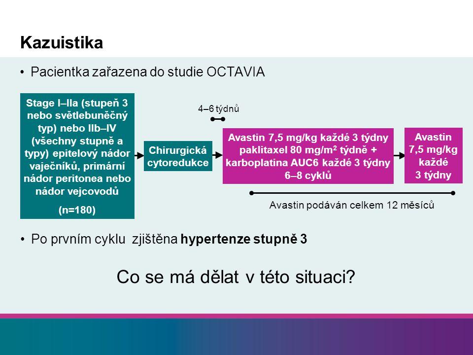 Kazuistika Pacientka zařazena do studie OCTAVIA Avastin podáván celkem 12 měsíců 4–6 týdnů Stage I–IIa (stupeň 3 nebo světlebuněčný typ) nebo IIb–IV (všechny stupně a typy) epitelový nádor vaječníků, primární nádor peritonea nebo nádor vejcovodů (n=180) Chirurgická cytoredukce Avastin 7,5 mg/kg každé 3 týdny paklitaxel 80 mg/m 2 týdně + karboplatina AUC6 každé 3 týdny 6–8 cyklů Avastin 7,5 mg/kg každé 3 týdny Po prvním cyklu zjištěna hypertenze stupně 3 Co se má dělat v této situaci