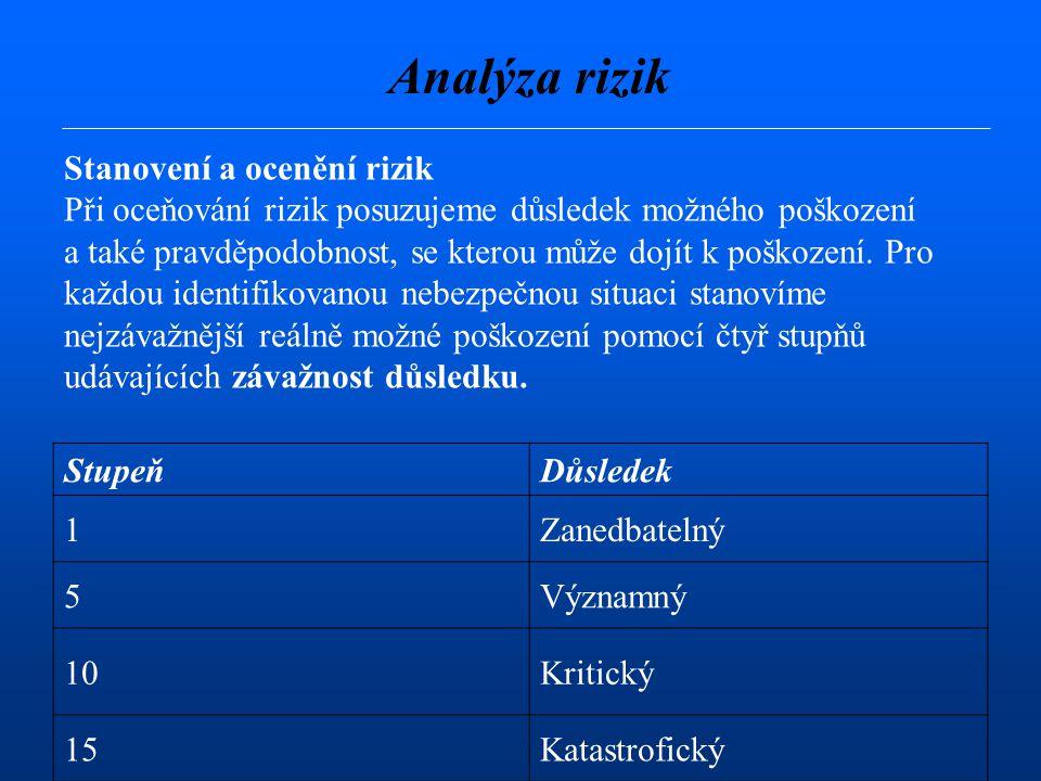 Analýza rizik Stanovení a ocenění rizik Při oceňování rizik posuzujeme důsledek možného poškození a také pravděpodobnost, se kterou může dojít k poškození.