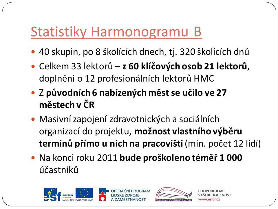 Statistiky Harmonogramu B 40 skupin, po 8 školících dnech, tj. 320 školících dnů Celkem 33 lektorů – z 60 klíčových osob 21 lektorů, doplněni o 12 pro