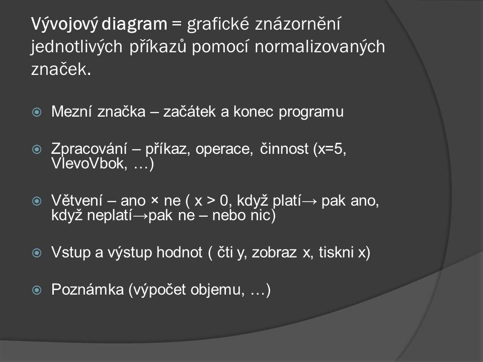 Vývojový diagram = grafické znázornění jednotlivých příkazů pomocí normalizovaných značek.