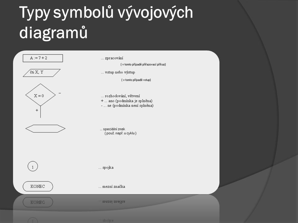 Typy symbolů vývojových diagramů