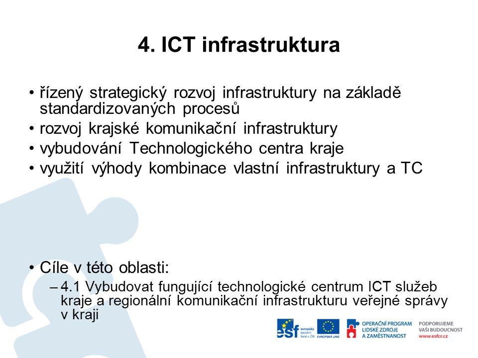 4. ICT infrastruktura řízený strategický rozvoj infrastruktury na základě standardizovaných procesů rozvoj krajské komunikační infrastruktury vybudová
