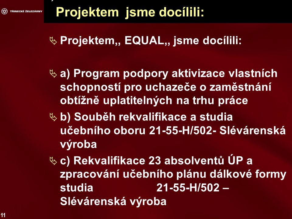 11  Projektem jsme docílili:  Projektem,, EQUAL,, jsme docílili:  a) Program podpory aktivizace vlastních schopností pro uchazeče o zaměstnání obtížně uplatitelných na trhu práce  b) Souběh rekvalifikace a studia učebního oboru 21-55-H/502- Slévárenská výroba  c) Rekvalifikace 23 absolventů ÚP a zpracování učebního plánu dálkové formy studia 21-55-H/502 – Slévárenská výroba