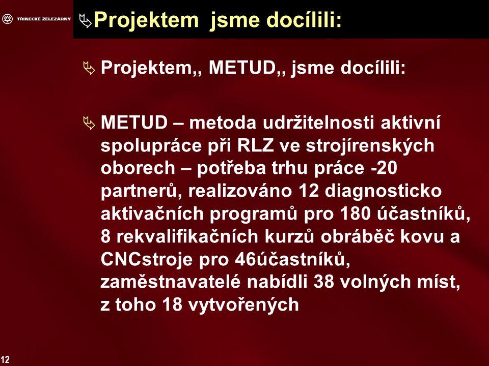 12  Projektem jsme docílili:  Projektem,, METUD,, jsme docílili:  METUD – metoda udržitelnosti aktivní spolupráce při RLZ ve strojírenských oborech – potřeba trhu práce -20 partnerů, realizováno 12 diagnosticko aktivačních programů pro 180 účastníků, 8 rekvalifikačních kurzů obráběč kovu a CNCstroje pro 46účastníků, zaměstnavatelé nabídli 38 volných míst, z toho 18 vytvořených