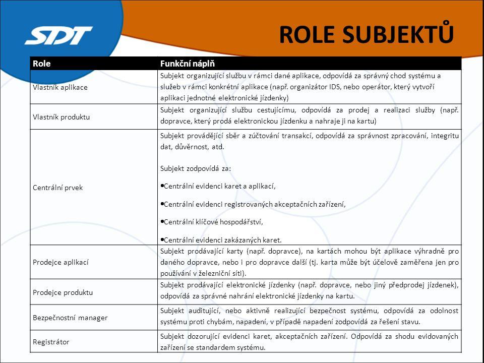 ROLE SUBJEKTŮ RoleFunkční náplň Vlastník aplikace Subjekt organizující službu v rámci dané aplikace, odpovídá za správný chod systému a služeb v rámci konkrétní aplikace (např.