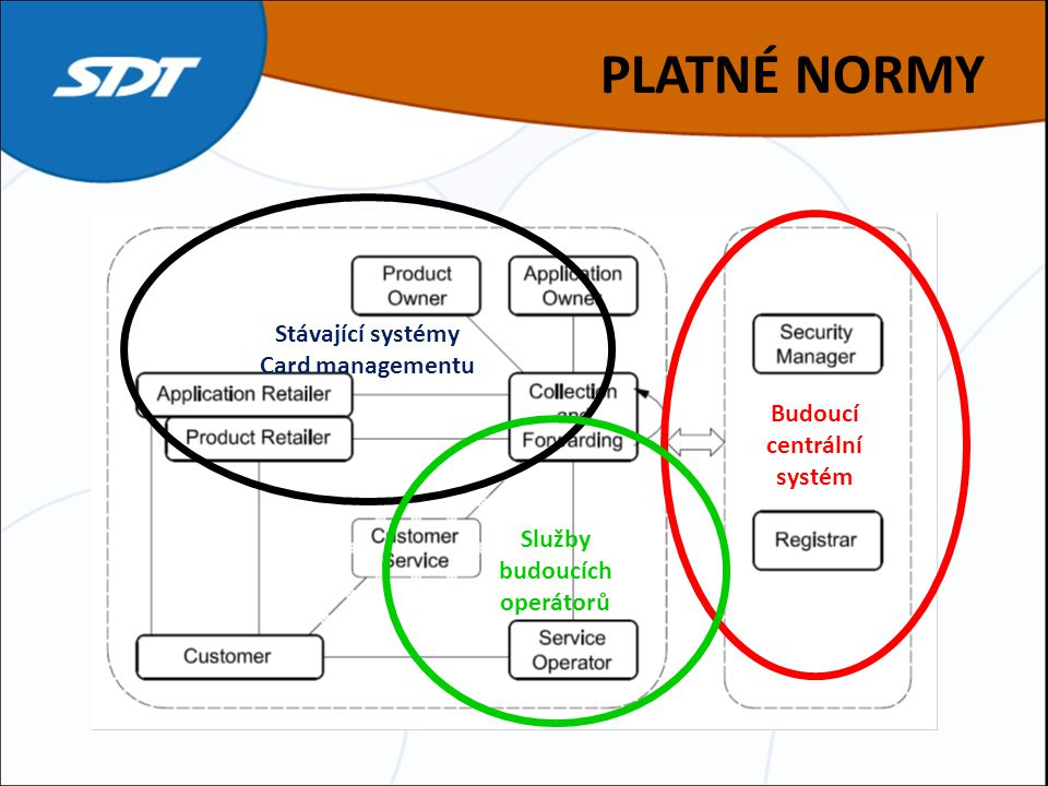 PLATNÉ NORMY Stávající systémy Card managementu Budoucí centrální systém Služby budoucích operátorů