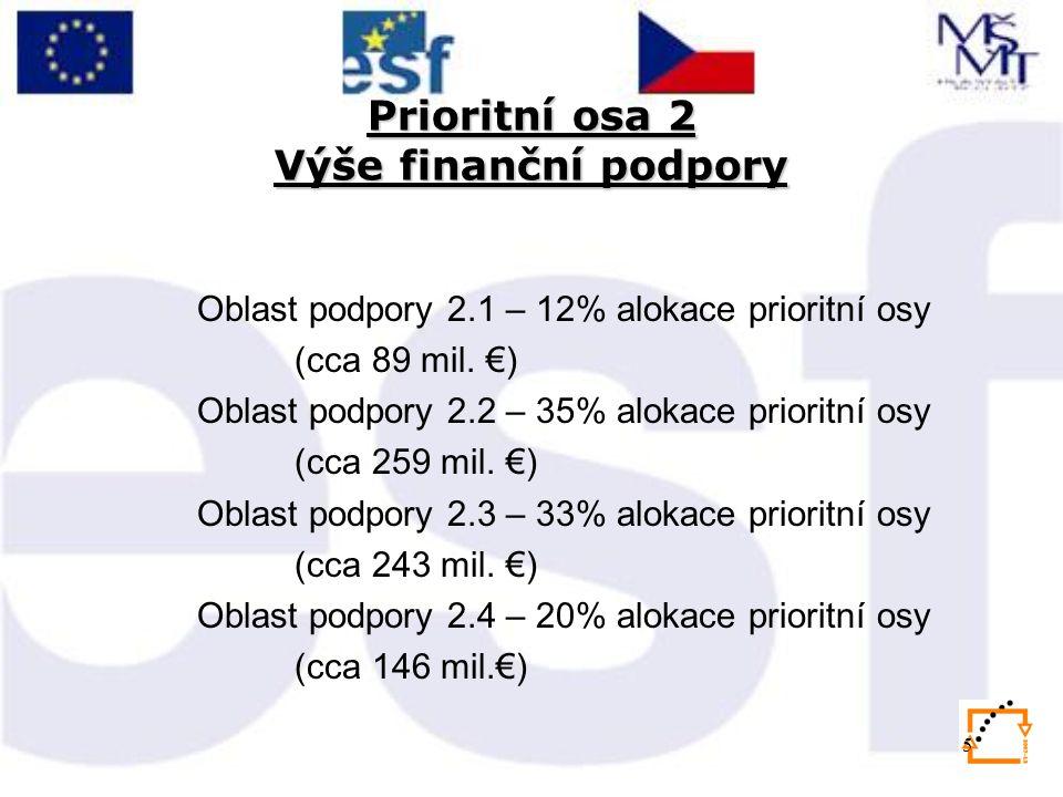 5 Prioritní osa 2 Výše finanční podpory Oblast podpory 2.1 – 12% alokace prioritní osy (cca 89 mil.