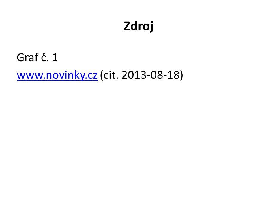 Zdroj Graf č. 1 www.novinky.czwww.novinky.cz (cit. 2013-08-18)