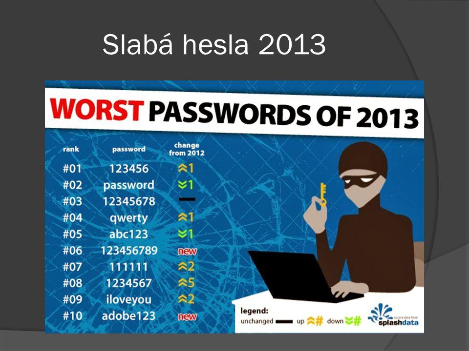 Slabá hesla 2013