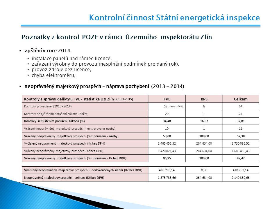 Kontrolní činnost Státní energetická inspekce Poznatky z kontrol POZE v rámci Územního inspektorátu Zlín  zjištění v roce 2014 instalace panelů nad r