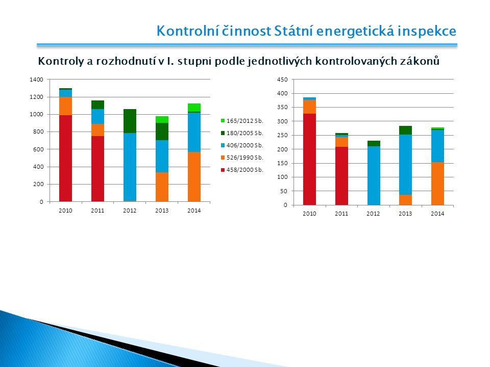 Kontrolní činnost Státní energetická inspekce Kontroly a rozhodnutí v I. stupni podle jednotlivých kontrolovaných zákonů