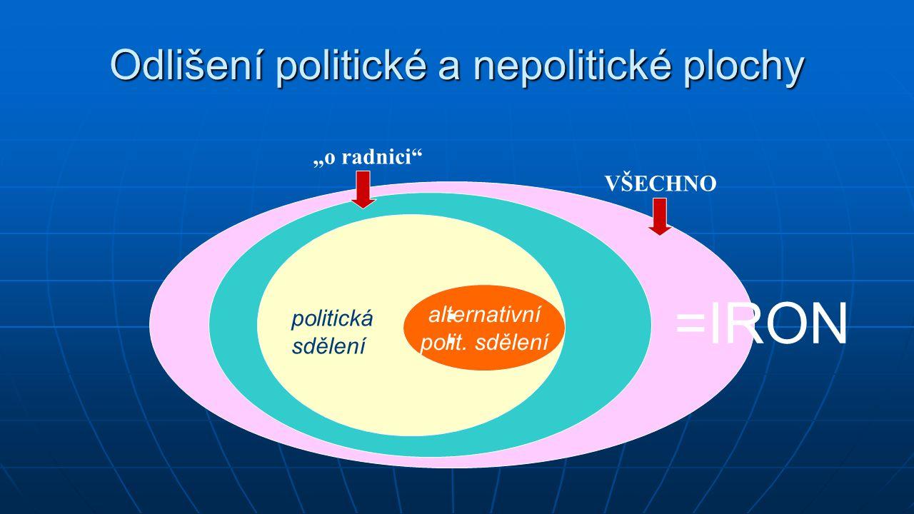 """Odlišení politické a nepolitické plochy politická sdělení alternativní polit. sdělení VŠECHNO """"o radnici"""" :=IRON"""