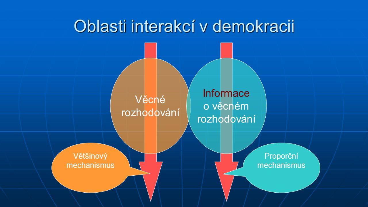 Oblasti interakcí v demokracii Věcné rozhodování Informace o věcném rozhodování Většinový mechanismus Proporční mechanismus