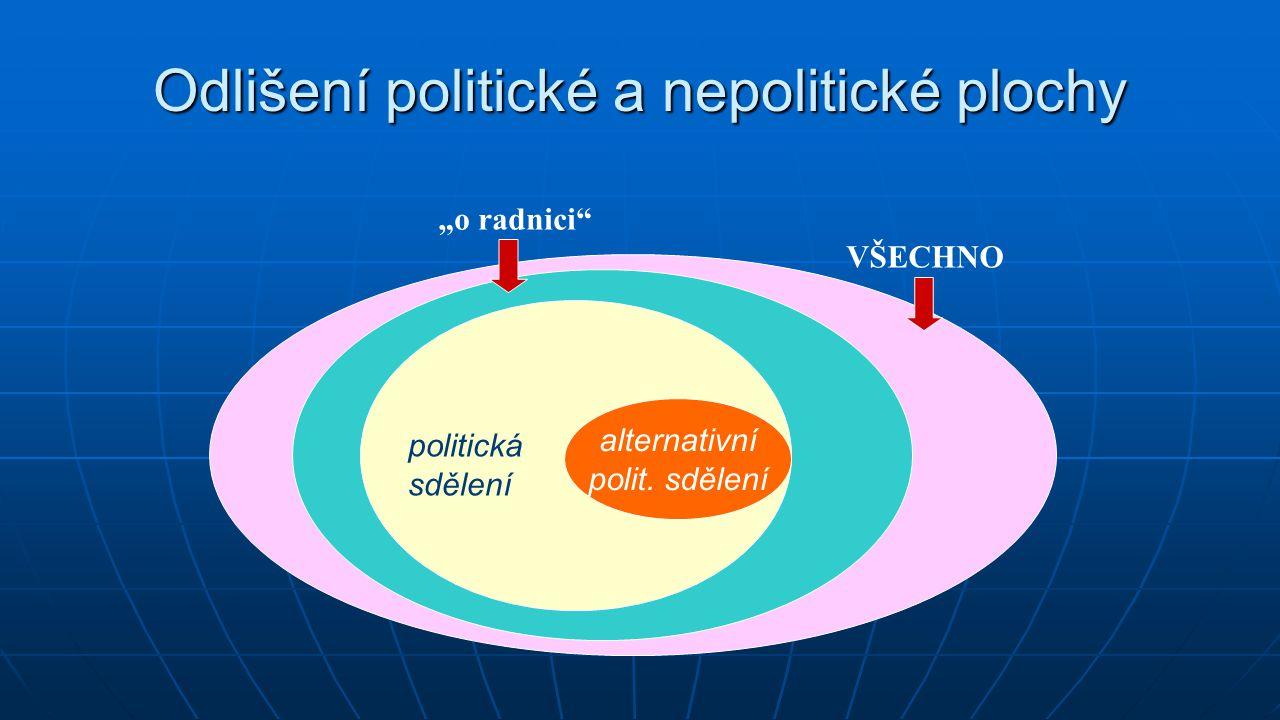 """Odlišení politické a nepolitické plochy alternativní polit. sdělení VŠECHNO """"o radnici"""" politická sdělení"""