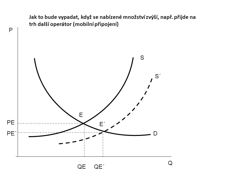 P Q S D E PE QE S´ E´ PE´ QE´ Jak to bude vypadat, když se nabízené množství zvýší, např.