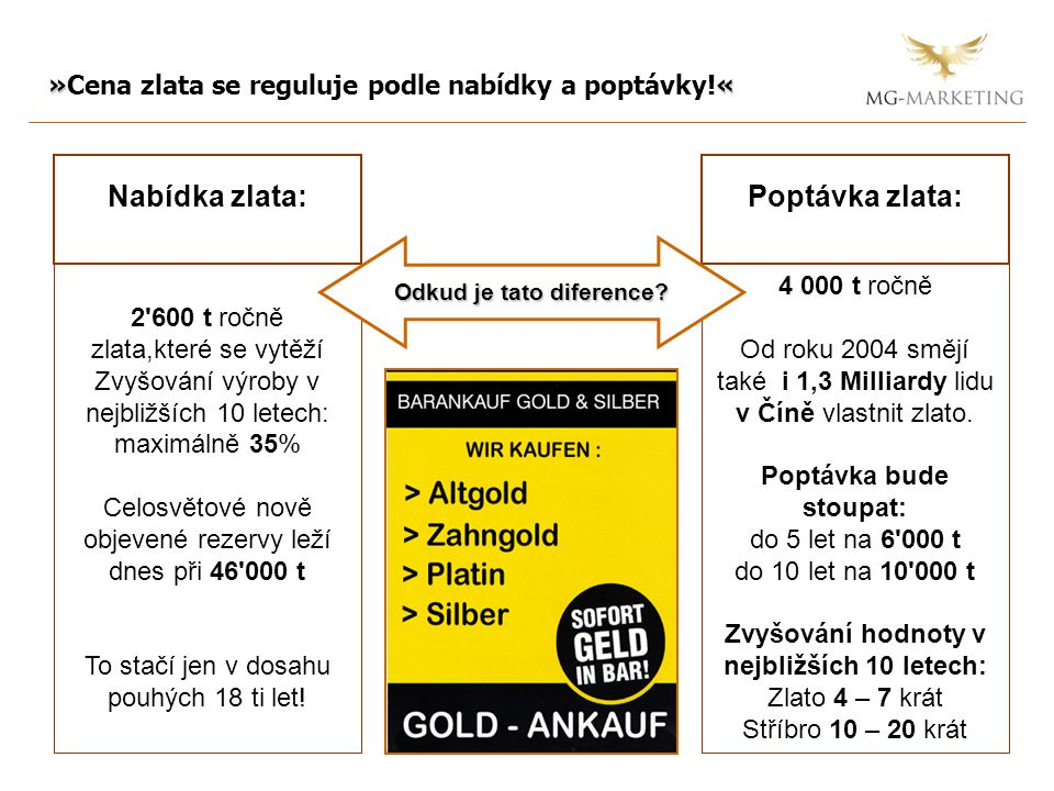 »« »Cena zlata se reguluje podle nabídky a poptávky!« 2 600 t ročně zlata,které se vytěží Zvyšování výroby v nejbližších 10 letech: maximálně 35% Celosvětové nově objevené rezervy leží dnes při 46 000 t To stačí jen v dosahu pouhých 18 ti let.