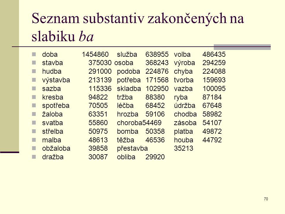 70 Seznam substantiv zakončených na slabiku ba doba 1454860služba638955volba486435 stavba375030 osoba368243výroba294259 hudba291000podoba224876chyba22