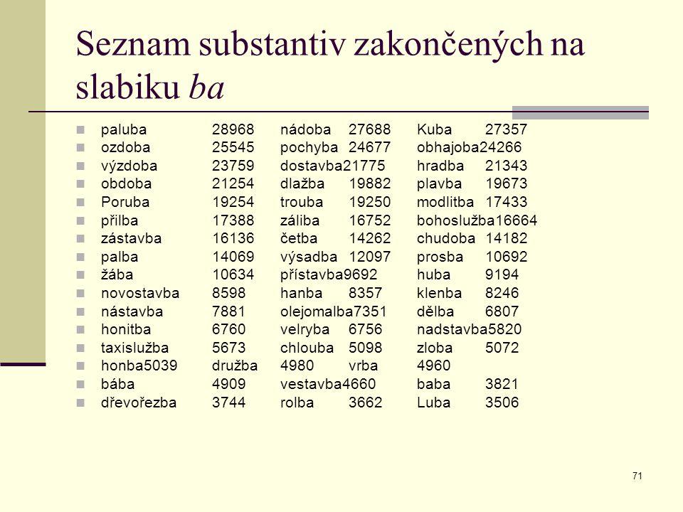 71 Seznam substantiv zakončených na slabiku ba paluba28968nádoba27688Kuba27357 ozdoba25545pochyba24677obhajoba24266 výzdoba23759dostavba21775hradba213