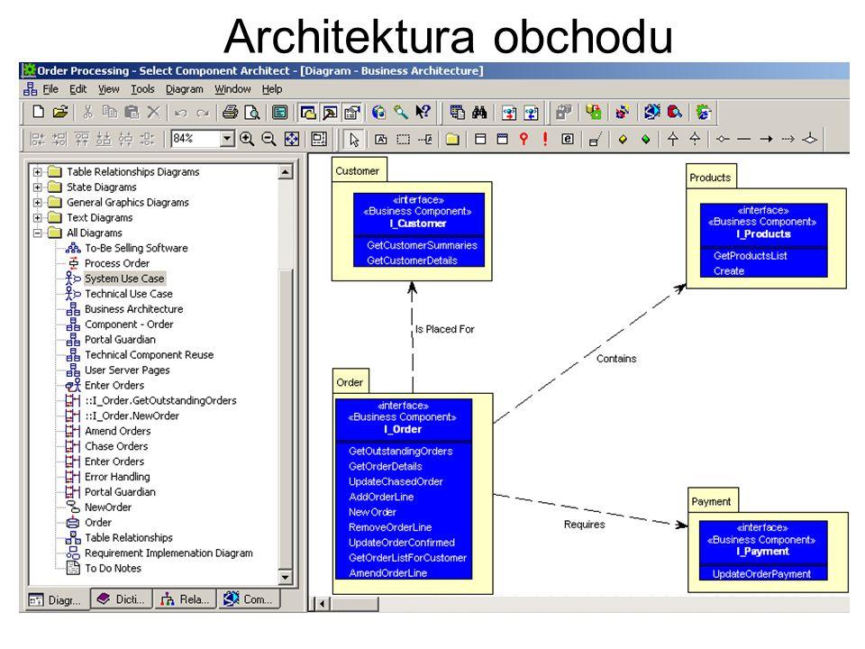 Architektura obchodu