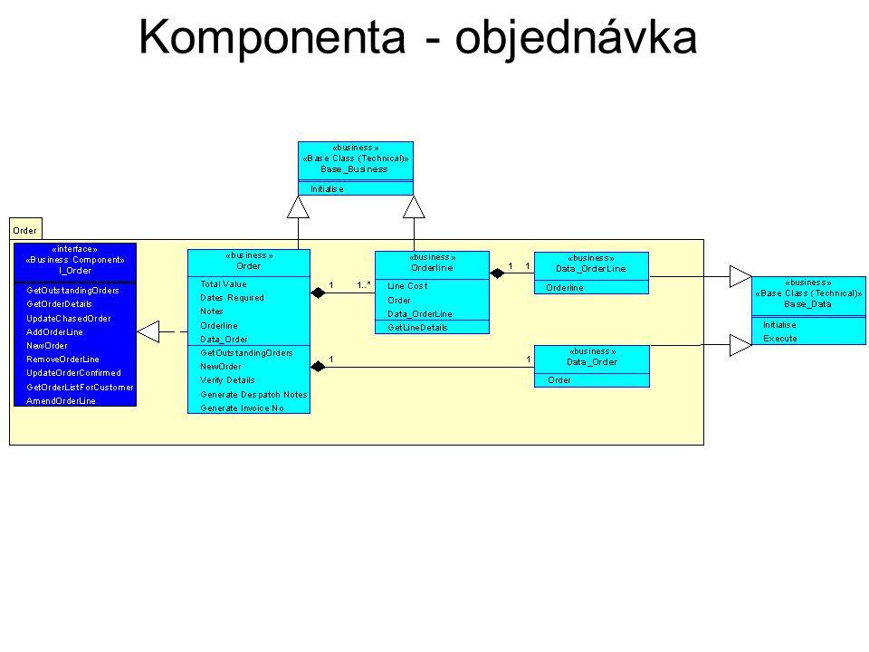 Komponenta - objednávka