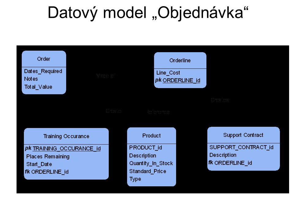 """Datový model """"Objednávka"""""""
