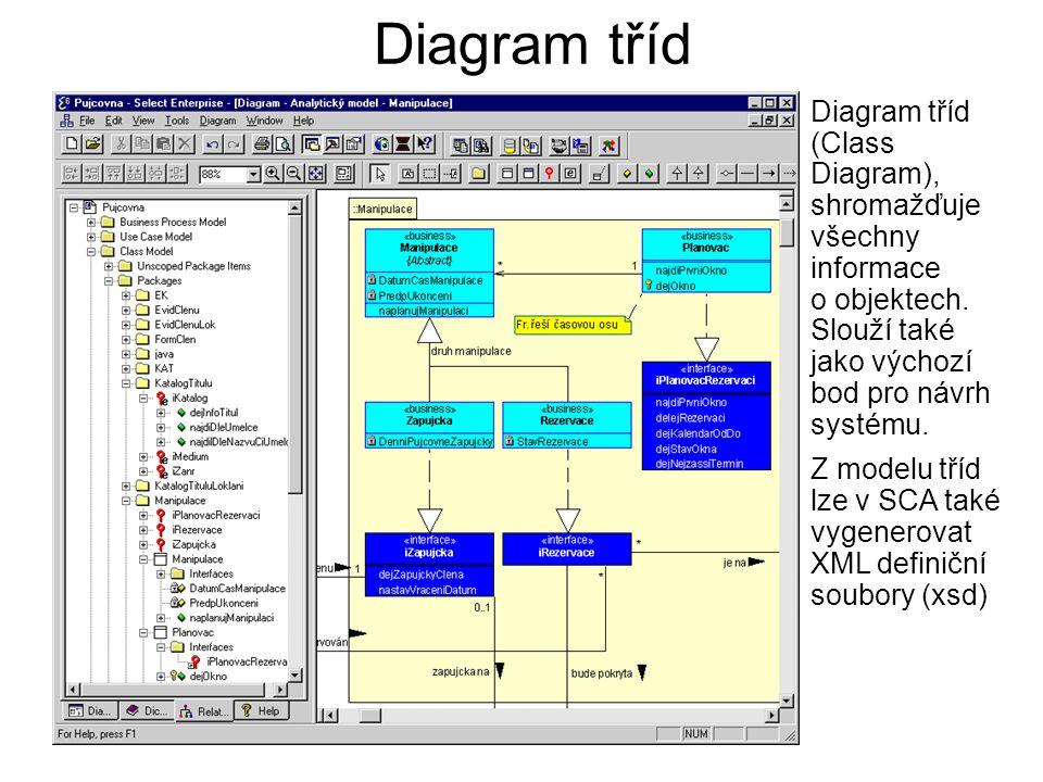 Diagram tříd Diagram tříd (Class Diagram), shromažďuje všechny informace o objektech. Slouží také jako výchozí bod pro návrh systému. Z modelu tříd lz