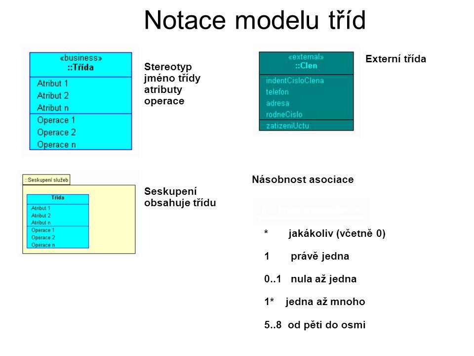Notace modelu tříd Stereotyp jméno třídy atributy operace Seskupení obsahuje třídu Externí třída Násobnost asociace * jakákoliv (včetně 0) 1 právě jed