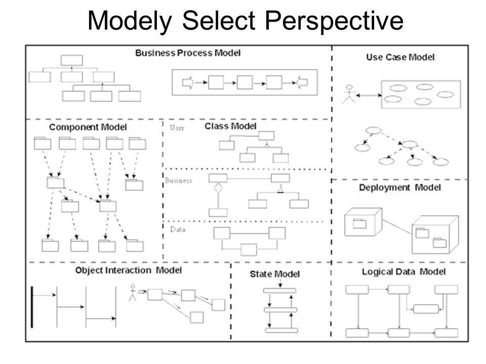Diagram procesních řetězců Diagram procesních řetězců (Process Thread Diagram) Slouží pro statický popis firemních procesů a vymezení rozsahu problémové oblasti