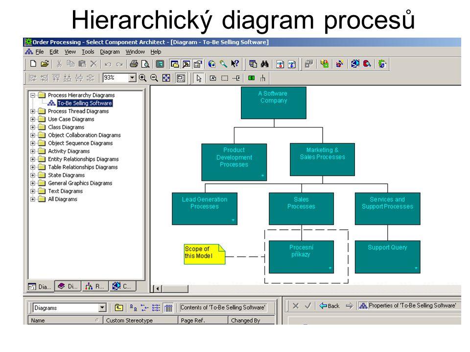 Diagram objektových sekvencí (Charakterizuje zápis třídy)