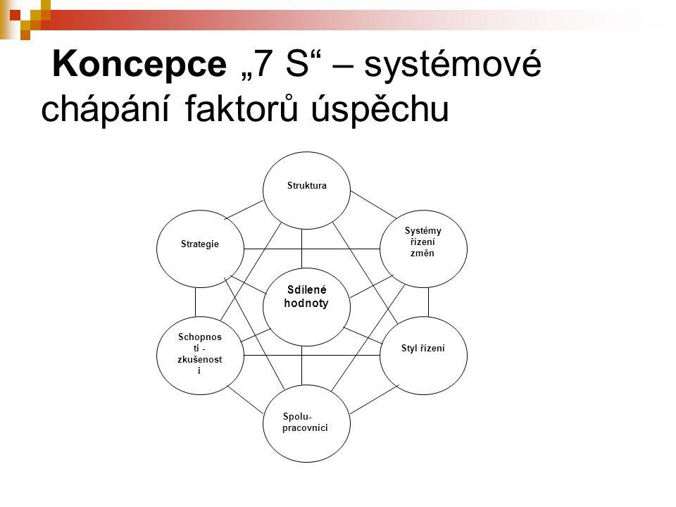 """Koncepce """"7 S – systémové chápání faktorů úspěchu Struktura Systémy řízení změn Strategie Schopnos ti - zkušenost i Styl řízení Spolu- pracovníci Sdílené hodnoty"""