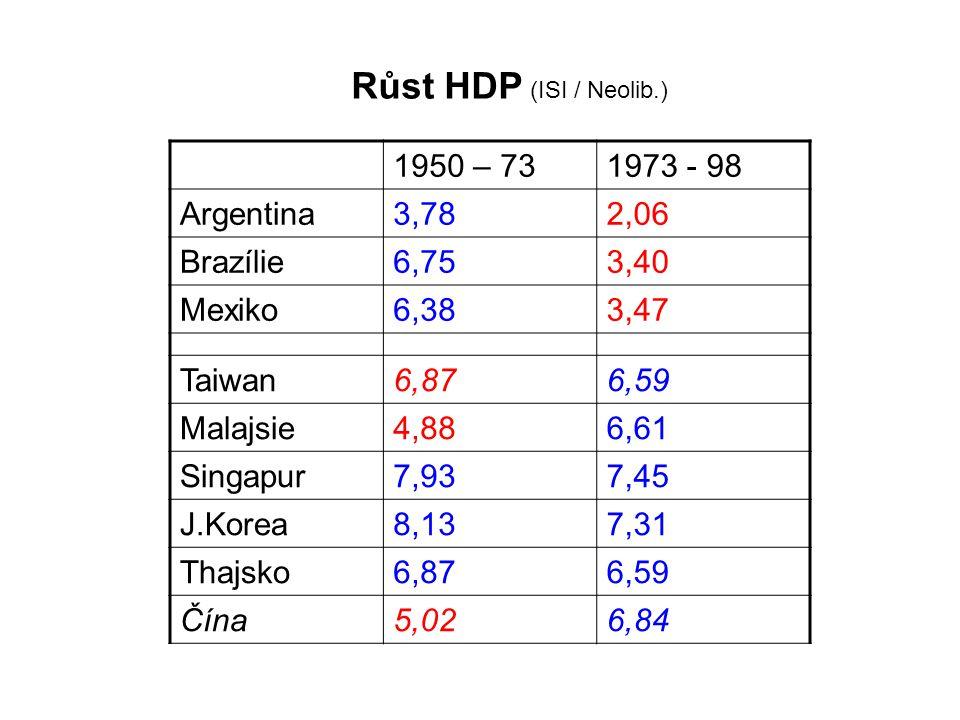 1950 – 731973 - 98 Argentina3,782,06 Brazílie6,753,40 Mexiko6,383,47 Taiwan6,876,59 Malajsie4,886,61 Singapur7,937,45 J.Korea8,137,31 Thajsko6,876,59 Čína5,026,84 Růst HDP (ISI / Neolib.)
