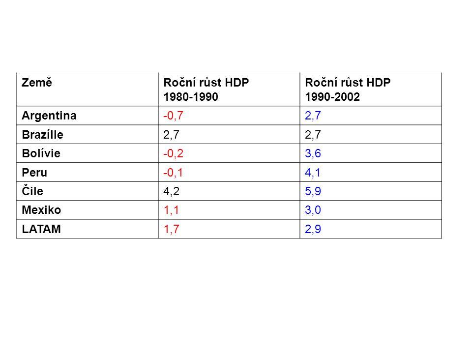 ZeměRoční růst HDP 1980-1990 Roční růst HDP 1990-2002 Argentina-0,72,7 Brazílie2,7 Bolívie-0,23,6 Peru-0,14,1 Čile4,25,9 Mexiko1,13,0 LATAM1,72,9