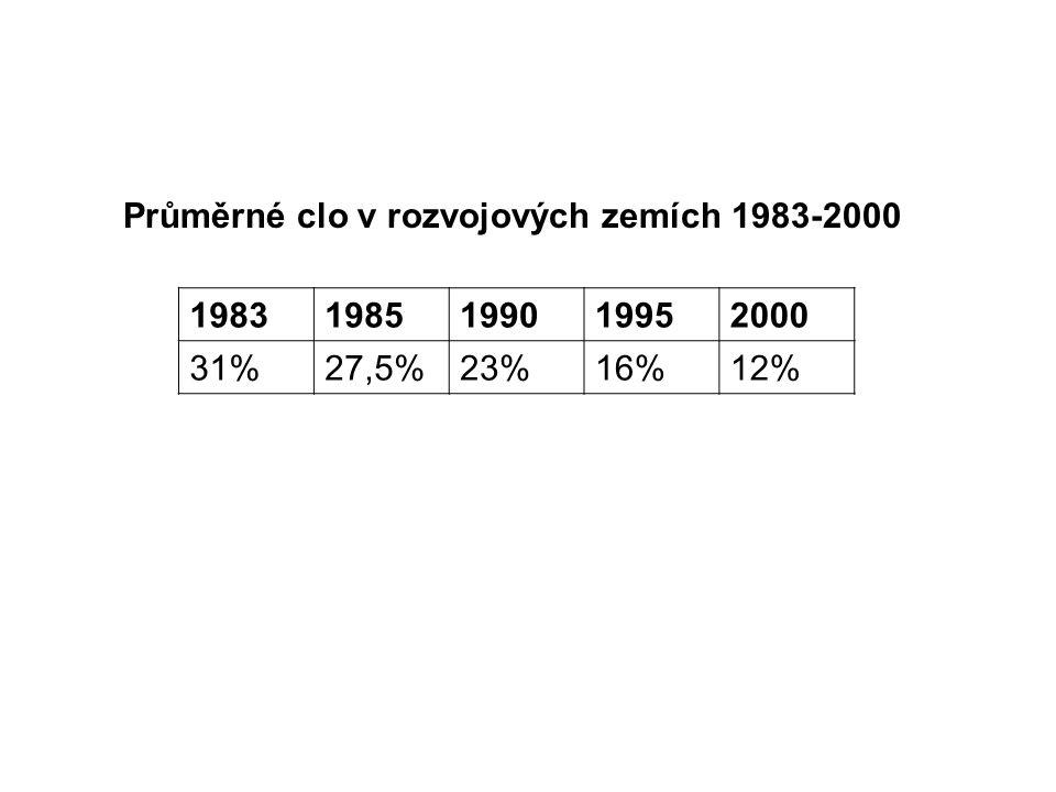 Průměrné clo v rozvojových zemích 1983-2000 19831985199019952000 31%27,5%23%16%12%