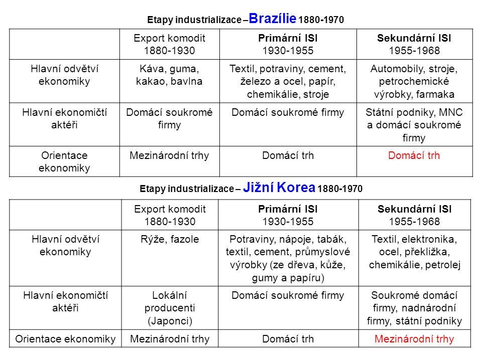 Etapy industrializace – Brazílie 1880-1970 Export komodit 1880-1930 Primární ISI 1930-1955 Sekundární ISI 1955-1968 Hlavní odvětví ekonomiky Káva, guma, kakao, bavlna Textil, potraviny, cement, železo a ocel, papír, chemikálie, stroje Automobily, stroje, petrochemické výrobky, farmaka Hlavní ekonomičtí aktéři Domácí soukromé firmy Státní podniky, MNC a domácí soukromé firmy Orientace ekonomiky Mezinárodní trhyDomácí trh Etapy industrializace – Jižní Korea 1880-1970 Export komodit 1880-1930 Primární ISI 1930-1955 Sekundární ISI 1955-1968 Hlavní odvětví ekonomiky Rýže, fazolePotraviny, nápoje, tabák, textil, cement, průmyslové výrobky (ze dřeva, kůže, gumy a papíru) Textil, elektronika, ocel, překližka, chemikálie, petrolej Hlavní ekonomičtí aktéři Lokální producenti (Japonci) Domácí soukromé firmySoukromé domácí firmy, nadnárodní firmy, státní podniky Orientace ekonomikyMezinárodní trhyDomácí trhMezinárodní trhy