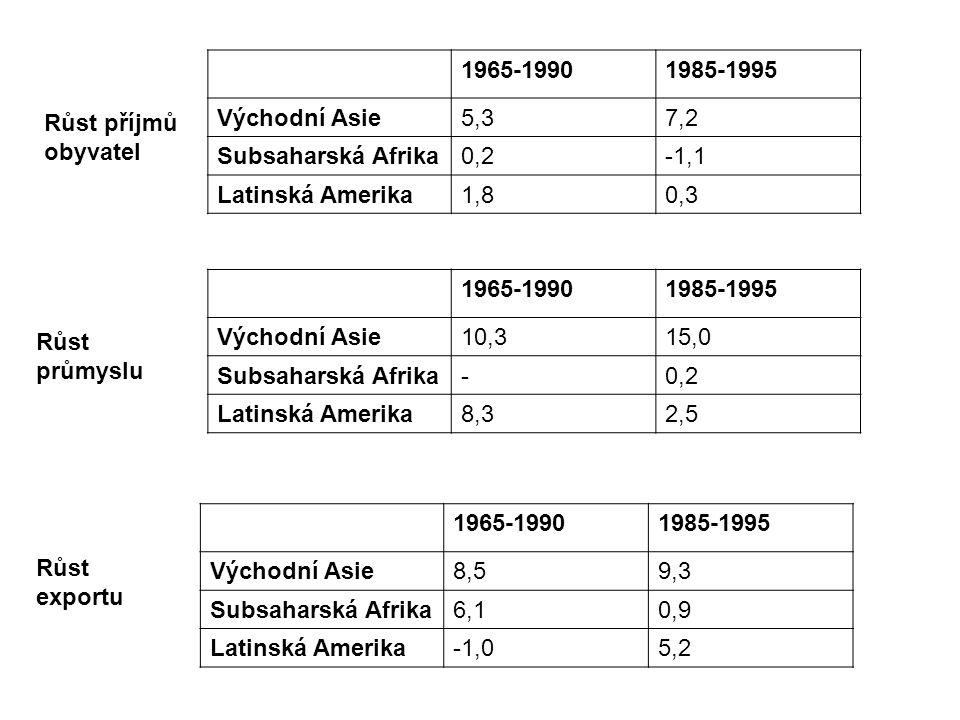 Růst příjmů obyvatel 1965-19901985-1995 Východní Asie5,37,2 Subsaharská Afrika0,2-1,1 Latinská Amerika1,80,3 Růst průmyslu 1965-19901985-1995 Východní Asie10,315,0 Subsaharská Afrika-0,2 Latinská Amerika8,32,5 Růst exportu 1965-19901985-1995 Východní Asie8,59,3 Subsaharská Afrika6,10,9 Latinská Amerika-1,05,2