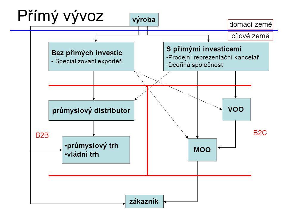 Přímý vývoz výroba zákazník Bez přímých investic - Specializovaní exportéři průmyslový distributor průmyslový trh vládní trh S přímými investicemi -Prodejní reprezentační kancelář -Dceřiná společnost VOO MOO domácí země cílové země B2B B2C