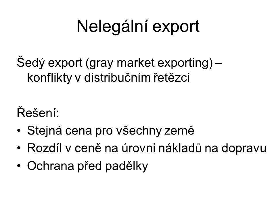 Nelegální export Šedý export (gray market exporting) – konflikty v distribučním řetězci Řešení: Stejná cena pro všechny země Rozdíl v ceně na úrovni nákladů na dopravu Ochrana před padělky