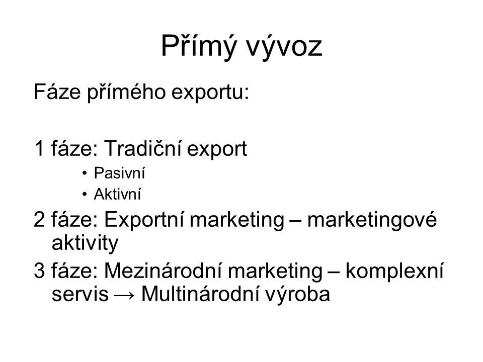 Přímý vývoz Fáze přímého exportu: 1 fáze: Tradiční export Pasivní Aktivní 2 fáze: Exportní marketing – marketingové aktivity 3 fáze: Mezinárodní marketing – komplexní servis → Multinárodní výroba