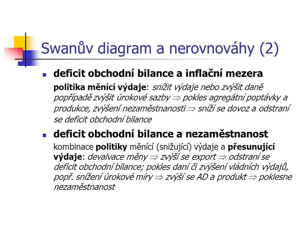 Swanův diagram a nerovnováhy (2) deficit obchodní bilance a inflační mezera politika měnící výdaje: snížit výdaje nebo zvýšit daně popřípadě zvýšit úr
