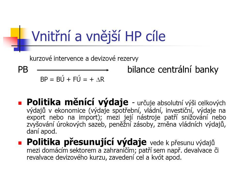 Vnitřní a vnější HP cíle kurzové intervence a devizové rezervy PB bilance centrální banky BP = BÚ + FÚ = +  R Politika měnící výdaje - určuje absolut