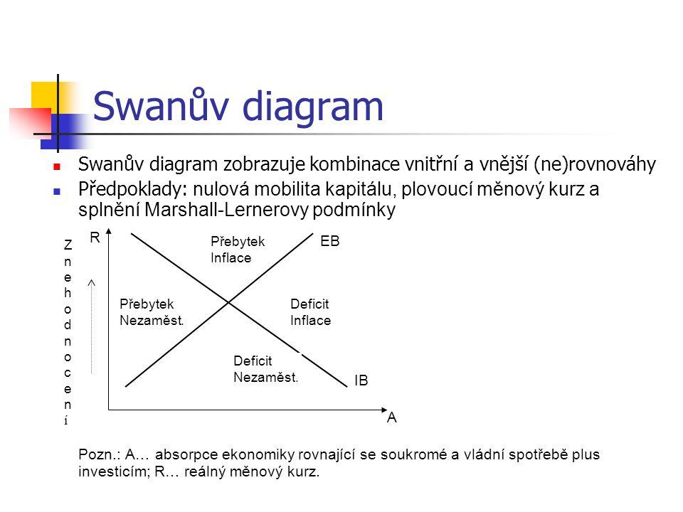 Swanův diagram Swanův diagram zobrazuje kombinace vnitřní a vnější (ne)rovnováhy Předpoklady: nulová mobilita kapitálu, plovoucí měnový kurz a splnění