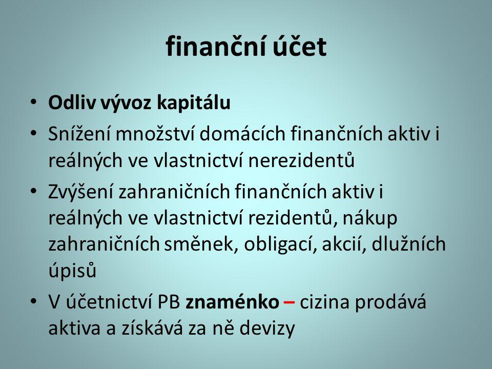 finanční účet Odliv vývoz kapitálu Snížení množství domácích finančních aktiv i reálných ve vlastnictví nerezidentů Zvýšení zahraničních finančních ak