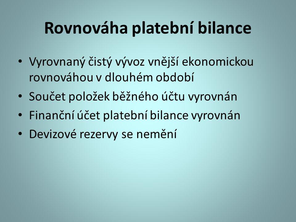 Rovnováha platební bilance Vyrovnaný čistý vývoz vnější ekonomickou rovnováhou v dlouhém období Součet položek běžného účtu vyrovnán Finanční účet pla
