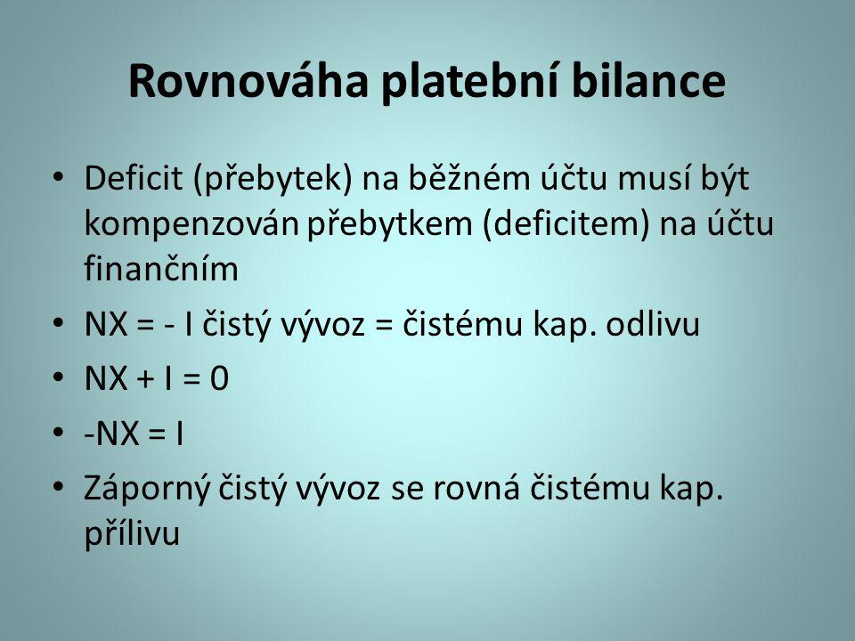 Rovnováha platební bilance Deficit (přebytek) na běžném účtu musí být kompenzován přebytkem (deficitem) na účtu finančním NX = - I čistý vývoz = čisté