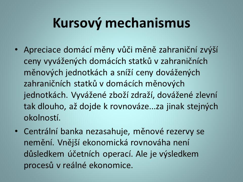 Kursový mechanismus Apreciace domácí měny vůči měně zahraniční zvýší ceny vyvážených domácích statků v zahraničních měnových jednotkách a sníží ceny d