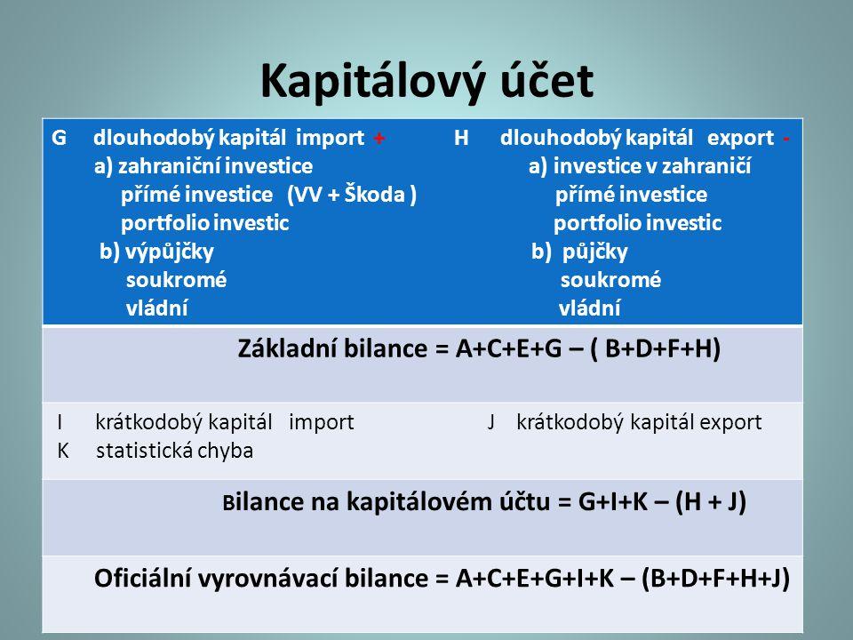 Účet oficiálních devizových rezerv L + prodej devizových rezerv M - nákup devizových rezerv pokles devizových rezerv zvýšení devizových rezerv Bilance na účtu oficiálních devizových rezerv = L - M saldo platební bilance saldo PB = saldo BÚ+saldo KÚ+saldo chyb a opomenutí +saldo oficiálního vyrovnání = 0 Oficiální vyrovnávací platební bilance PB = BÚ + KÚ = - Rezervy
